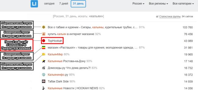 Статистика из LiveInternet - Российский рейтинг-портал сайтов определенной тематики.